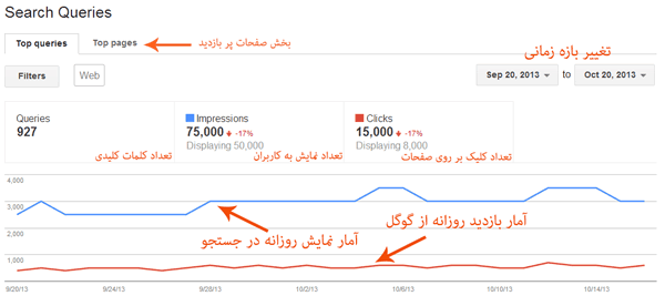 search-queries-وبمستر